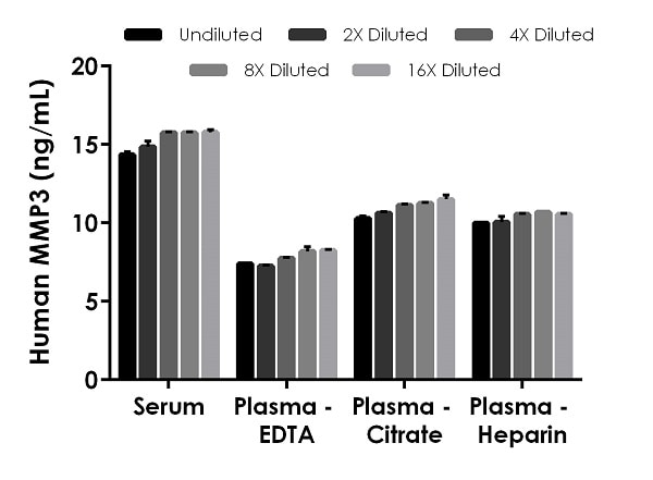 Interpolated concentrations of native MMP3 in human serum, plasma (EDTA), plasma (citrate), and plasma (heparin) samples.