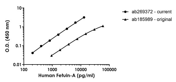 Human MMP3 standard curve comparison