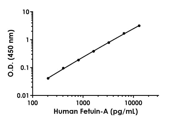Example of human Fetuin-A standard curve in Sample Diluent 25BS.