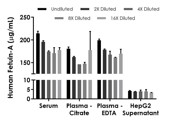 Interpolated concentrations of native Fetuin-A in human serum, plasma and cell culture supernatant samples.