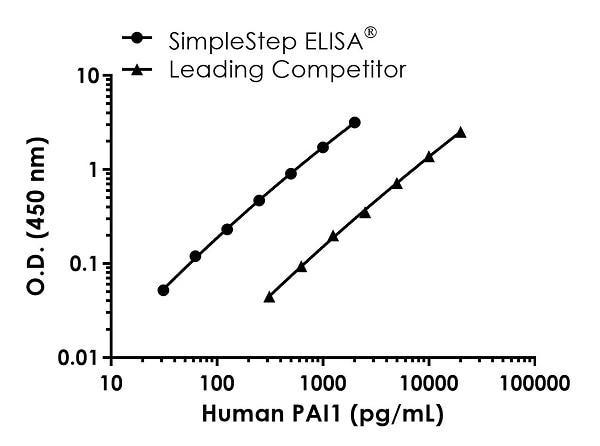 Human PAI1 standard curve comparison