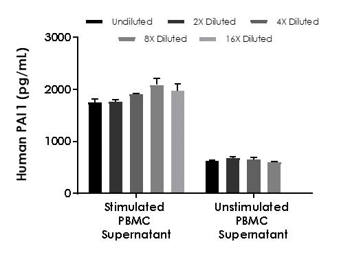 Interpolated concentrations of native PAI1 in human stimulated PBMC cell culture supernatant and unstimulated PBMC cell culture supernatant samples.
