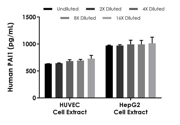 Interpolated concentrations of native PAI1 in HUVEC cell extract and HepG2 cell extract samples based on a 500 µg/mL and 50 µg/mL extract load, respectively.
