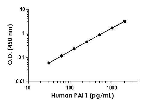 . Example of human PAI1 standard curve in 1X Cell Extraction Buffer PTR.