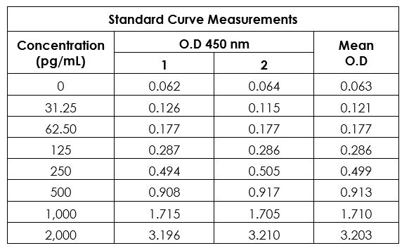 Example of human PAI1 standard curve in 1X Cell Extraction Buffer PTR.