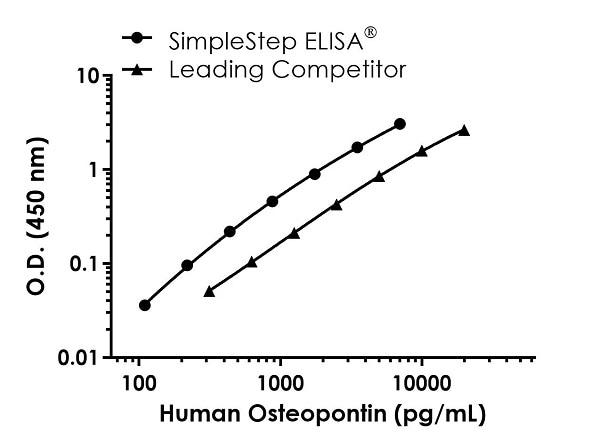 Human Osteopontin standard curve comparison