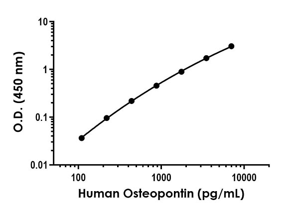 Example of human Osteopontin standard curve in Sample Diluent NS.