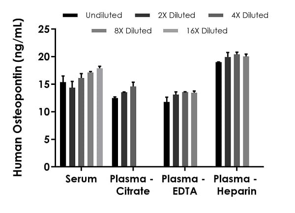 Interpolated concentrations of native Osteopontin in human serum and plasma samples.