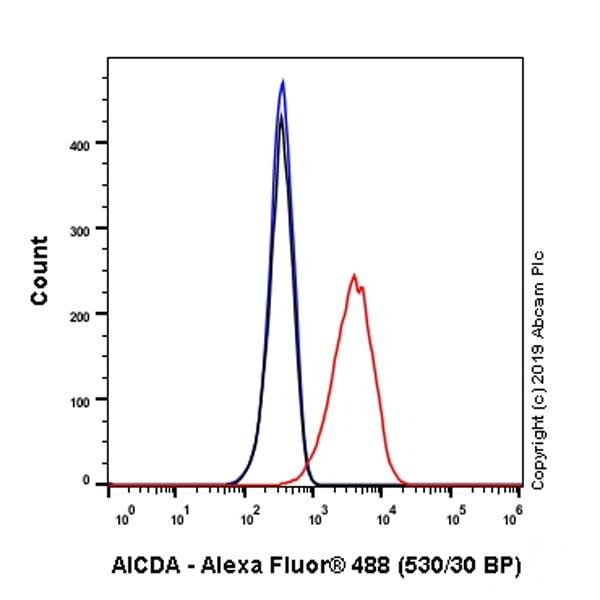 Flow Cytometry - Anti-AICDA antibody [EPR23436-45] - BSA and Azide free (ab269457)