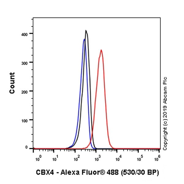 Flow Cytometry (Intracellular) - Anti-CBX4 antibody [EPR23053-7] - ChIP Grade – BSA and Azide free (ab269462)