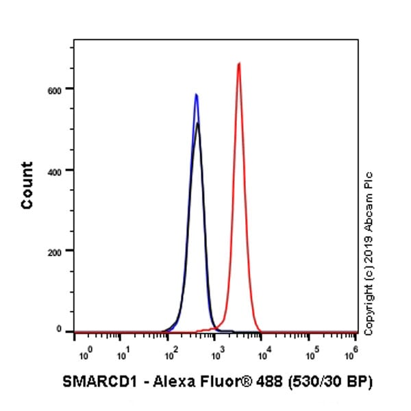 Flow Cytometry - Anti-SMARCD1 antibody [EPR23170-71] - BSA and Azide free (ab269463)