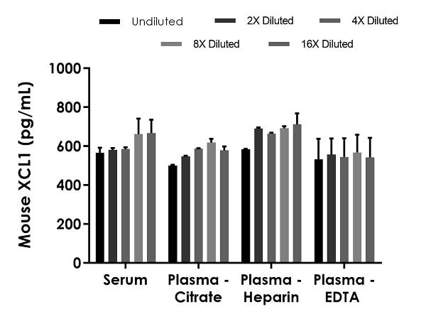 Interpolated concentrations of spiked XCL1 in mouse serum and plasma samples.