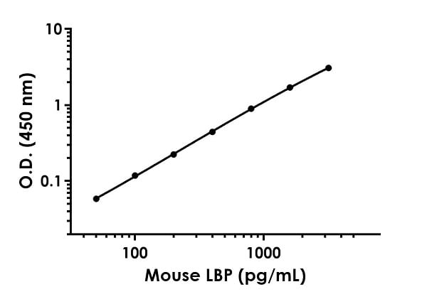 Example of mouse LBP standard curve in Sample Diluent NS.