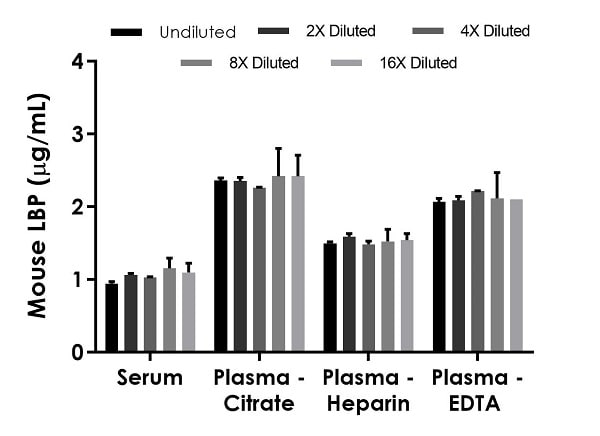 Interpolated concentrations of native LBP in mouse serum and plasma samples.