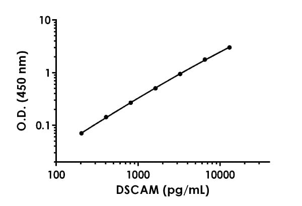 Example of  DSCAM standard curve in 1X Cell Extraction Buffer PTR