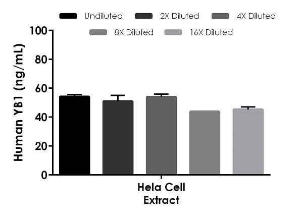 Interpolated concentrations of native YB1 in human Hela cell extract.
