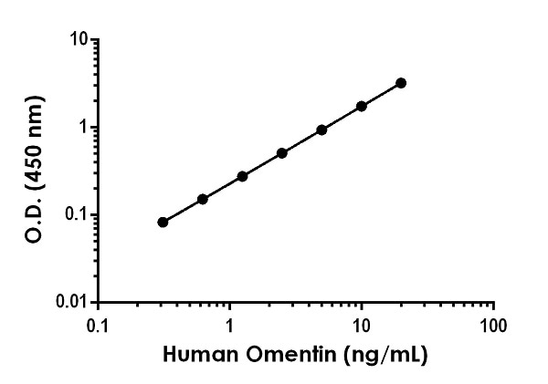 Example of human Omentin standard curve in Sample Diluent NS with 1X Cell Extraction Enhancer.
