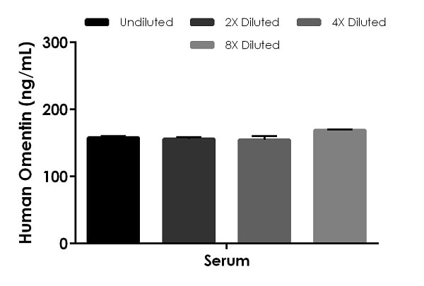 Interpolated concentrations of native Omentin  in human serum.