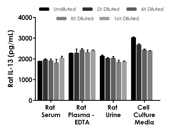 Interpolated concentrations of spiked recombinant IL-13 in rat serum, plasma, urine and cell culture media samples.