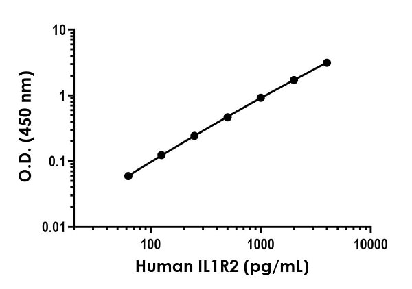Example of human IL1R2 standard curve in Sample Diluent NS