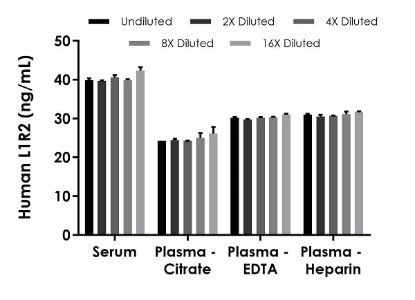 Interpolated concentrations of native IL1R2 in human serum and plasma samples.