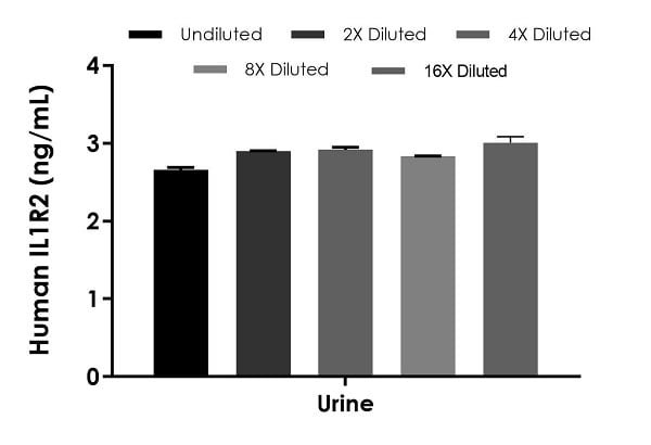 Interpolated concentrations of native IL1R2 in human urine samples.