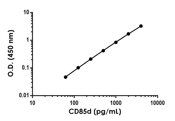 Example of human CD85d standard curve in Sample Diluent NS.