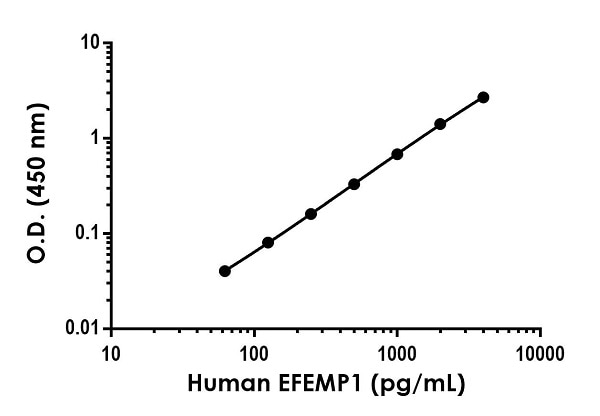 Example of human EFEMP1 standard curve in Sample Diluent NS.