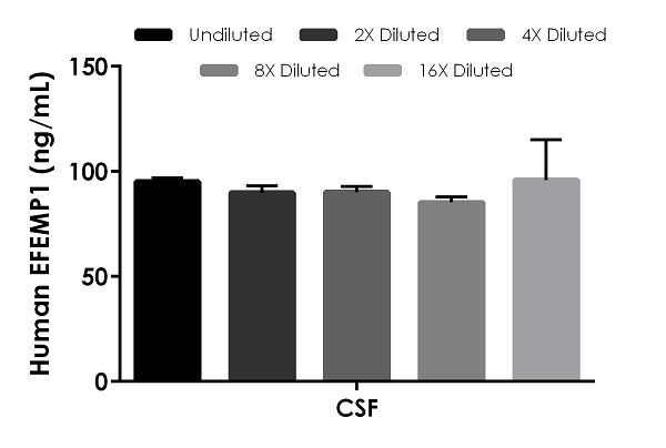 Interpolated concentrations of native EFEMP1 in human CSF.