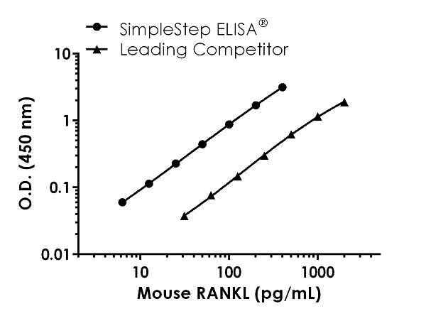 Mouse RANKL standard curve comparison