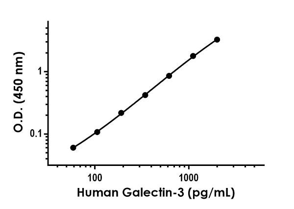 Example of human Galectin-3 standard curve in Sample Diluent NS.