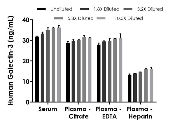 Interpolated concentrations of native Galectin-3 in human serum and plasma samples.