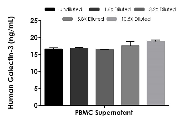 Interpolated concentrations of native Galectin-3 in human PBMC cell culture supernatant samples cultured for 36 hours.