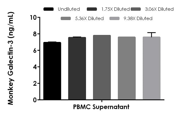 Interpolated concentrations of native Galectin-3 in Rhesus Macaque monkey PBMC cell culture supernatant cultured for 24 hours.