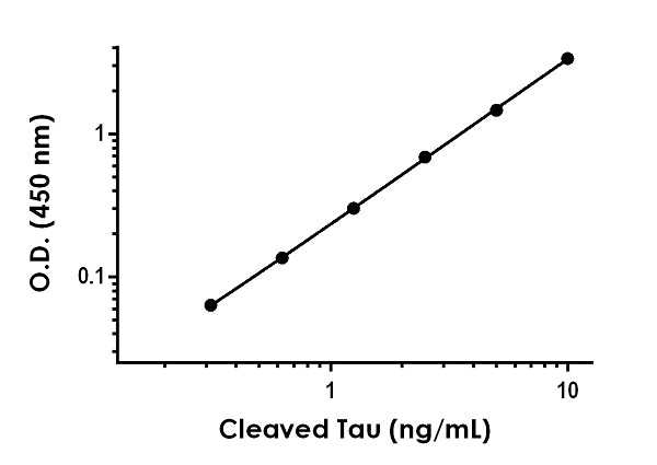 Example of human and mouse Cleaved Tau standard curve in Sample Diluent NS.