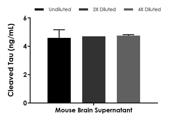Interpolated concentrations of native Cleaved Tau in mouse brain supernatant sample.