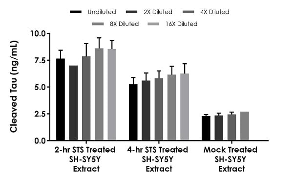 Interpolated concentrations of native Cleaved Tau in 2 and 4 hours 1 µM staurosporine treated SH-SY5Y and mock treated cell extract samples based on 1000 µg/mL, 250 µg/mL and 1000 µg/mL extract loads.