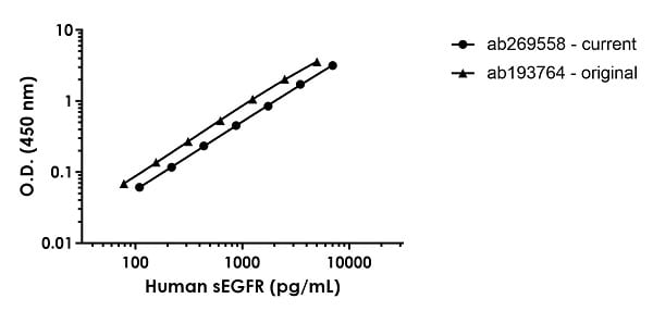 Human soluble EGFR standard curve comparison