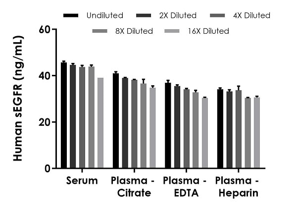 Interpolated concentrations of native soluble EGFR in human serum and plasma samples.