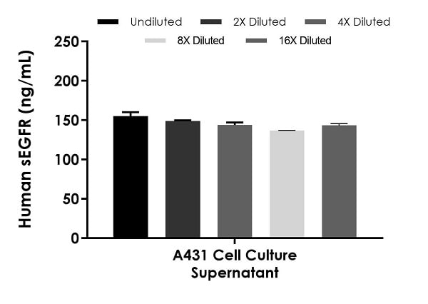 Interpolated concentrations of native soluble EGFR in human A431 cell culture supernatant samples.
