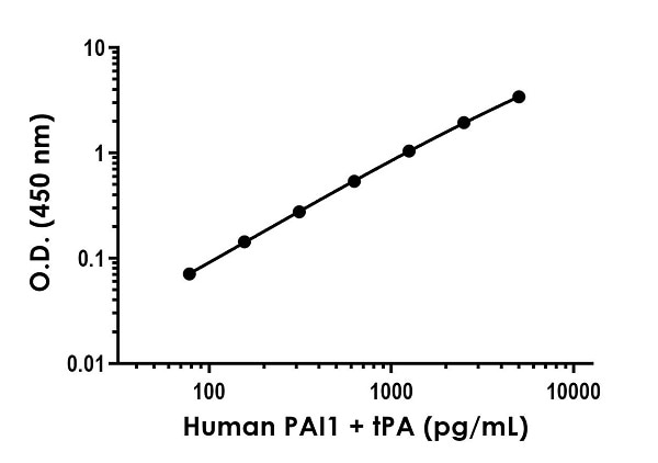 Example of human PAI1 + tPA standard curve in Sample Diluent NS.