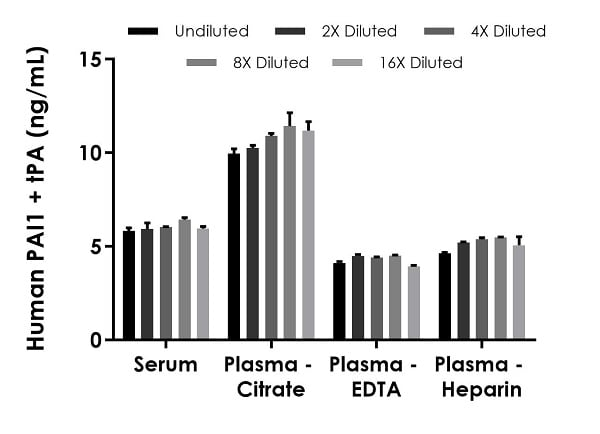 Interpolated concentrations of native PAI1 + tPA in human serum and plasma samples.