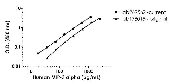 Human MIP-3 standard curve comparison