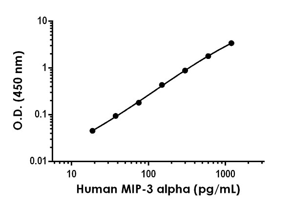 Example of human MIP-3 alpha standard curve in Sample Diluent NS.