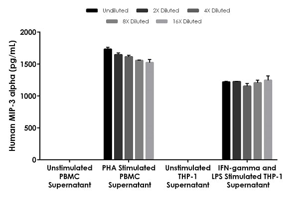 Interpolated concentrations of native MIP-3 alpha in human cell culture supernatant samples.