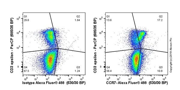 Flow Cytometry - Anti-CCR7 antibody [4B12] - BSA and Azide free (ab269572)