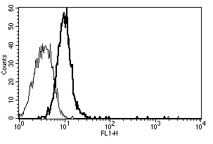 Flow Cytometry - Anti-CD130 (gp130) antibody [B-S12] - BSA and Azide free (ab269709)