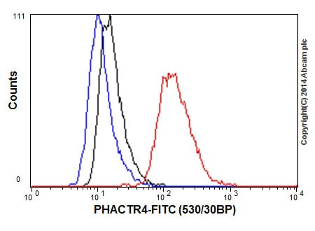 Flow Cytometry (Intracellular) - Anti-PHACTR4 antibody [EP12543] - BSA and Azide free (ab269879)
