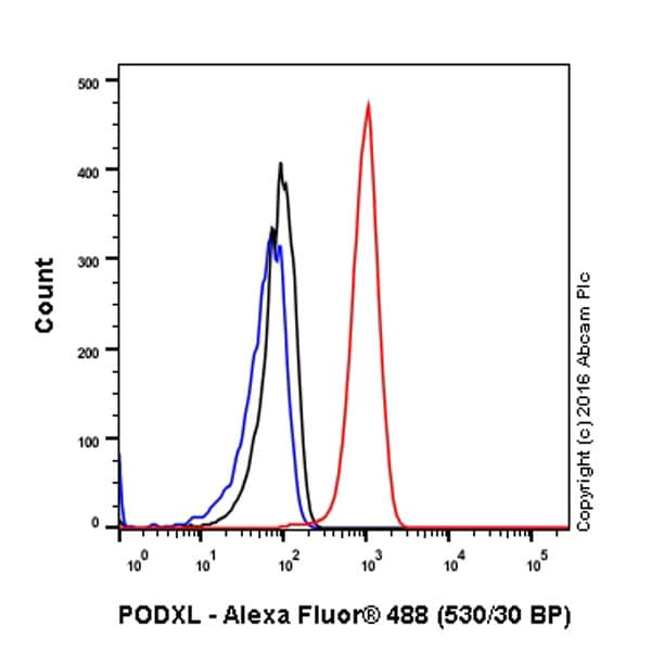Flow Cytometry - Anti-PODXL antibody [EPR9518] - BSA and Azide free (ab269888)