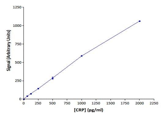 Europium Conjugation Kit (ab269889)
